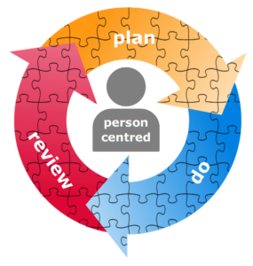 The 3 Thrive modules, represented as a person-centred cycle: Plan, then Do, then Review, then Plan again.  There is a jigsaw design over the cycle, showing that all the topics within each module are interconnected.