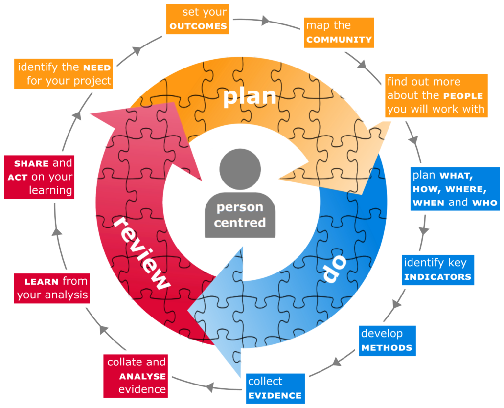 Circle diagram of the Plan - Do - Review process with topics covered in each.